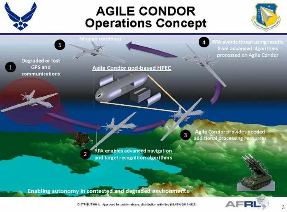 Diagram showing stages of drone mission