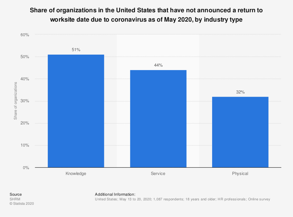 Share of organizations that hadn't announced a return to in-house work.