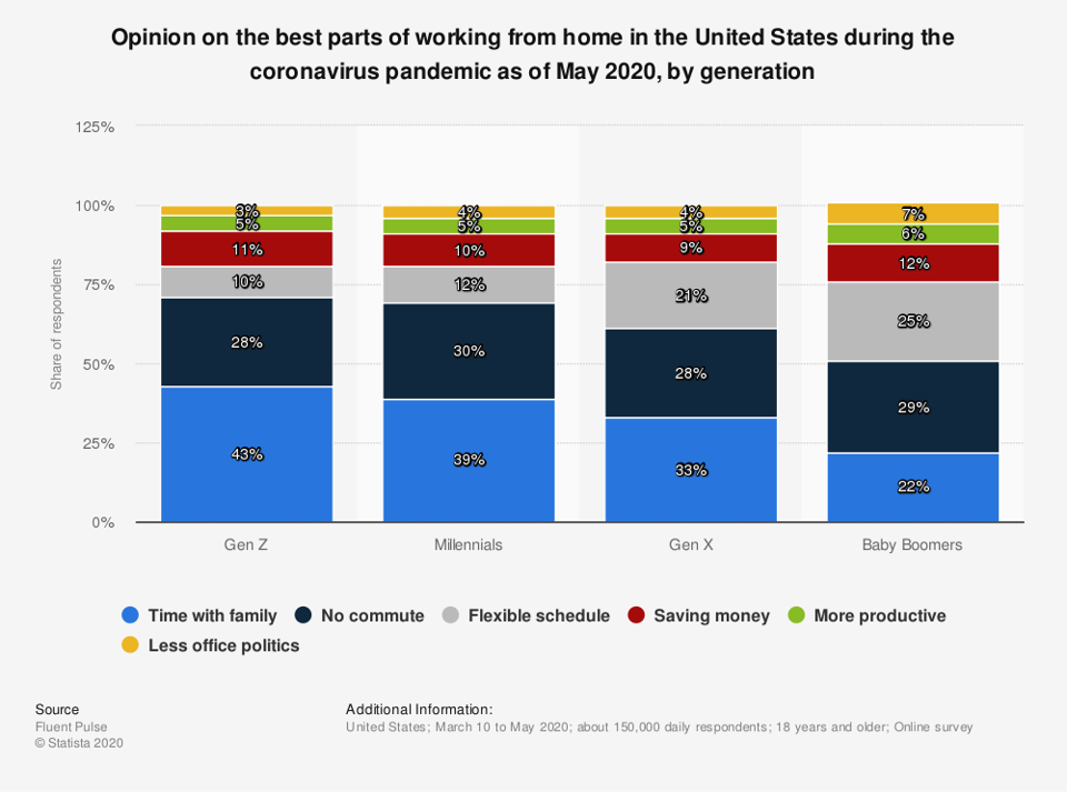 Best parts of working from home in the U.S. during the pandemic, by generation.