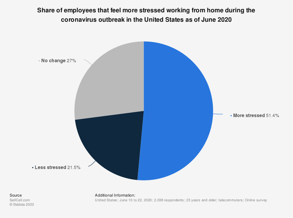Share of employees who feel more stress working from home in June 2020