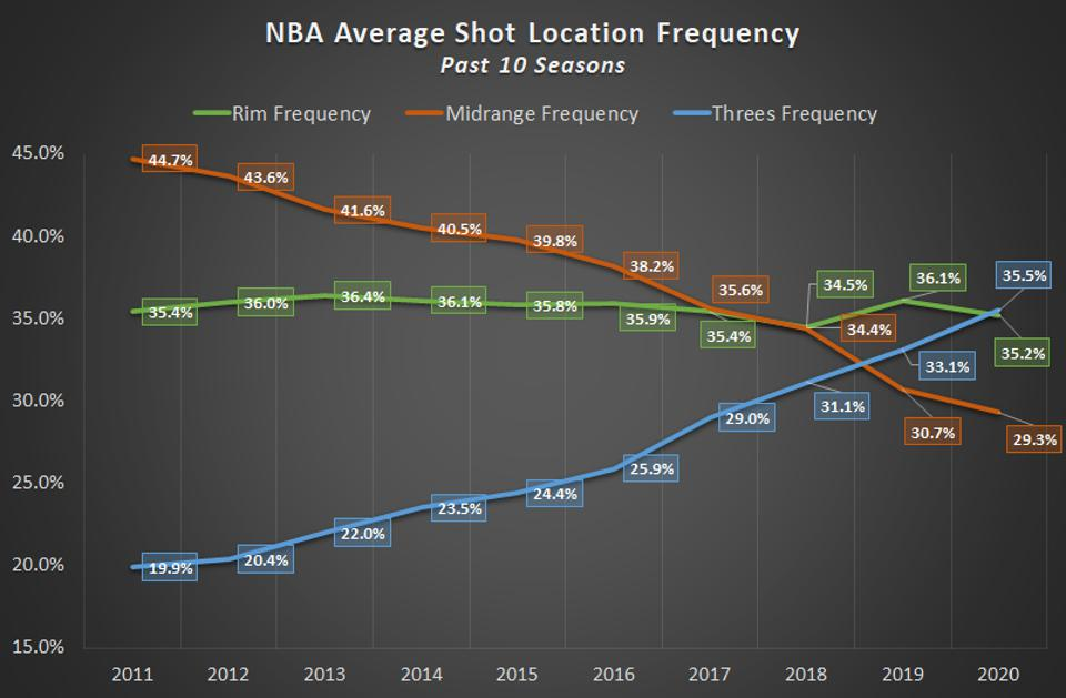 NBA Average Shot Location Frequency Past 10 Seasons  Denver nuggets