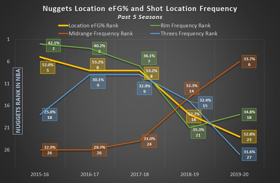 Denver Nuggets Location eFG% and Shot Location Frequency Past 5 Seasons NBA