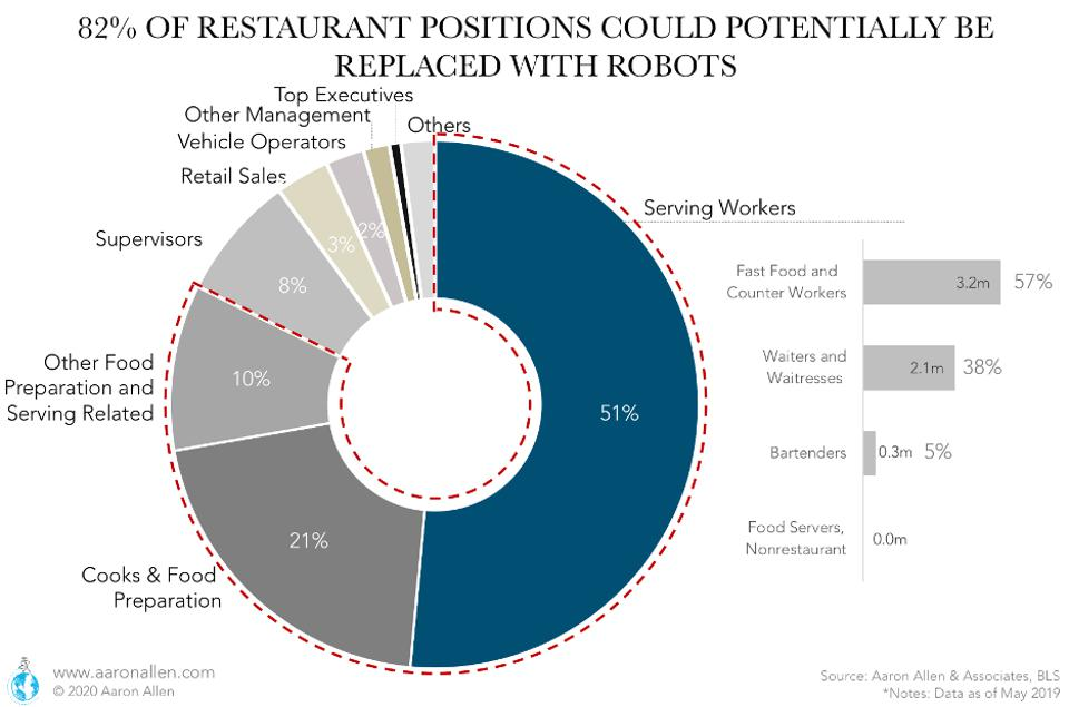 Restaurant workers who could be replaced by robots, according to Aaron Allen & Associates