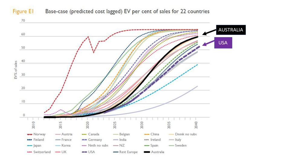 Uptake of EV sales by country. USA is near the bottom and lagging.