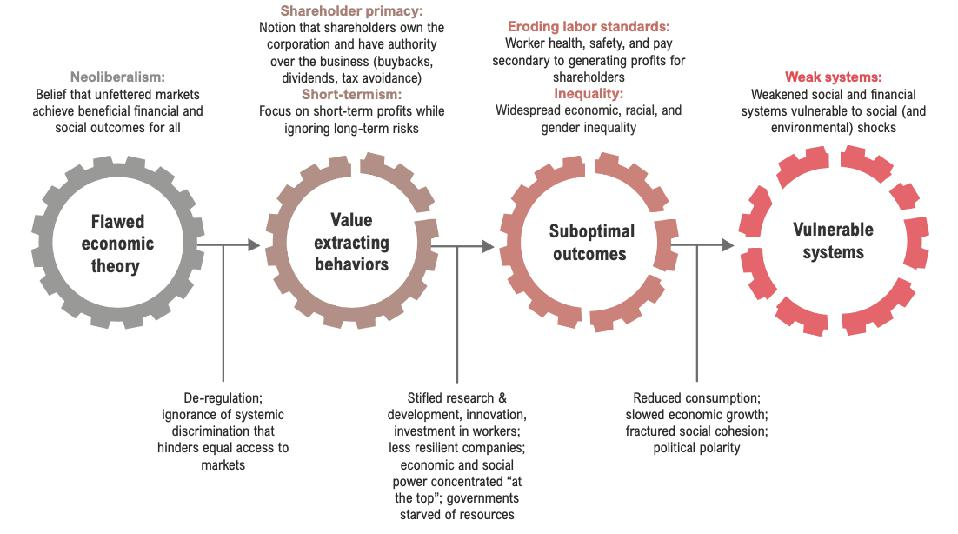 Pre-existing systemic vulnerabilities:  Flawed theory, value-extracting behaviors, and suboptimal outcomes