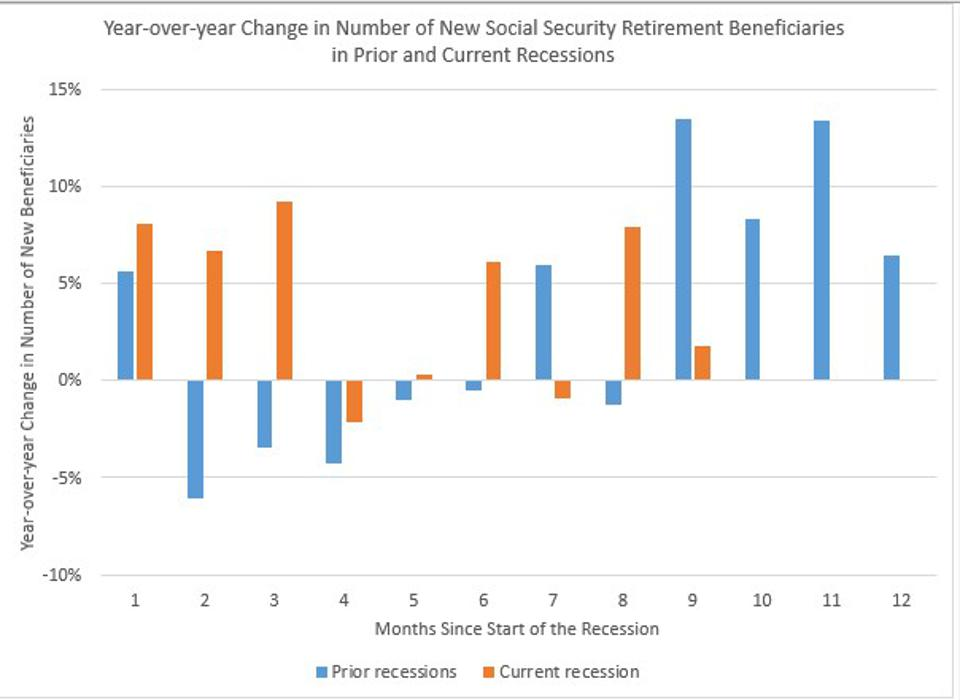 Retirement Beneficiaries Increased Faster Than in Prior Recessions