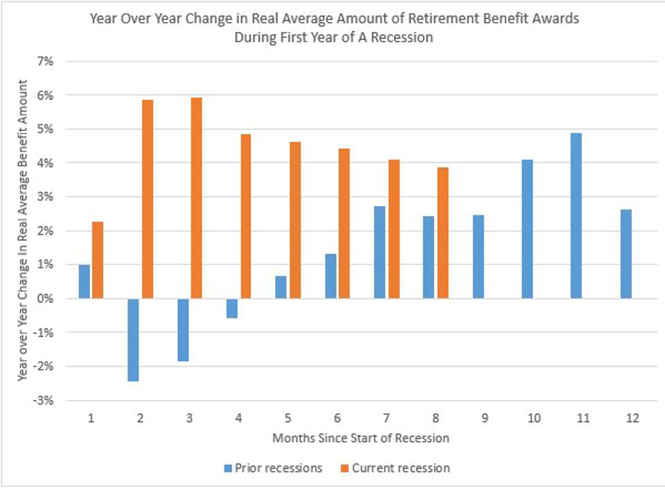 Growth of Average Benefit Amounts Above Levels of Prior Recessions.