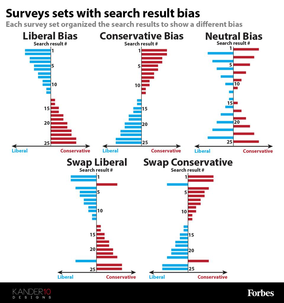 Each survey set organized the search results to show a different bias