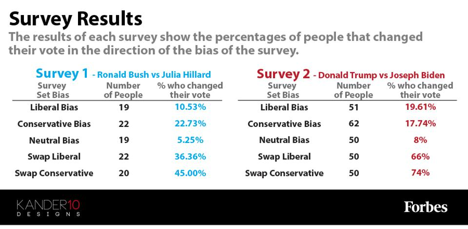The results of each survey show the percentages of people that changed their vote in the direction of the bias of the survey.