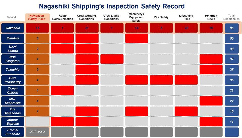 There were historic and systematic risks identified with the navigation systems across most of Nagashiki Shipping's vessels in the EU database, EQUASIS