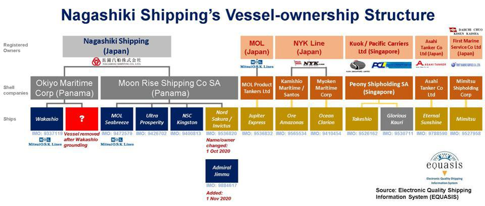 The EU Shipping Database can only identify five vessels owned by Nagashiki Shipping despite the CEO claiming 11 vessels are owned to the company
