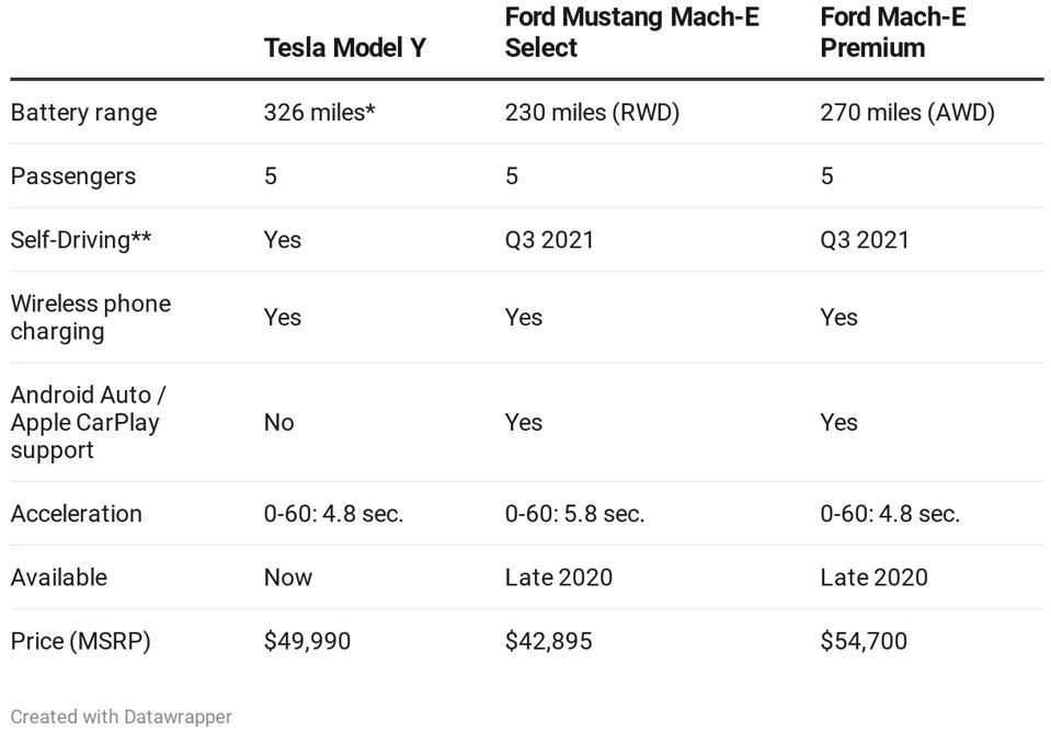 Tesla Model Y vs Ford Mustang Mach-E.