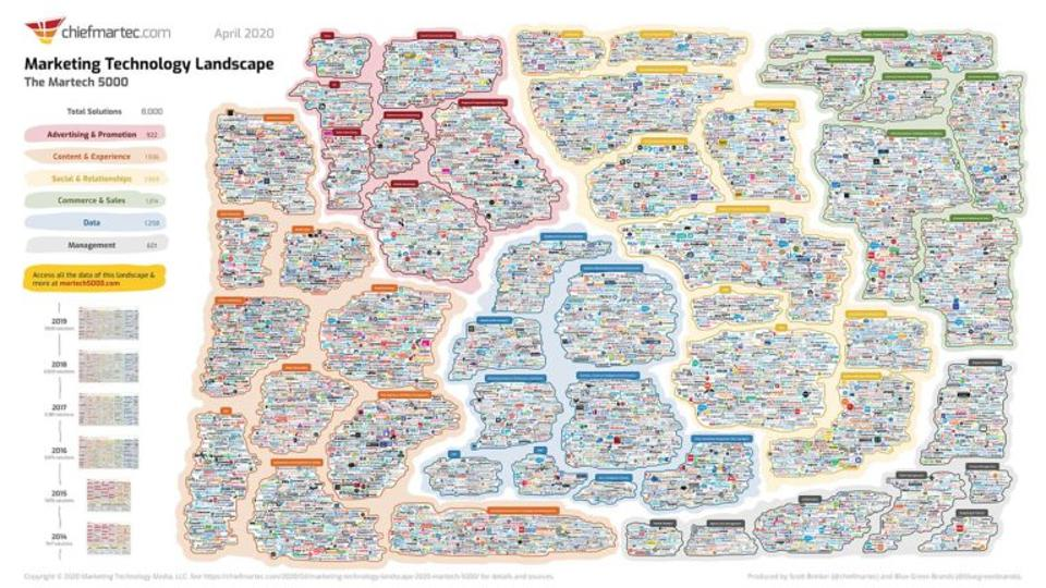 Marketing Technology Landscape Supergraphic (2020): Martech 5000 — really 8,000, but who's counting?