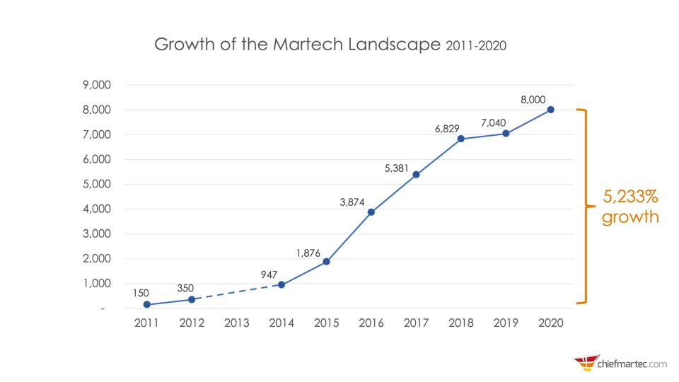 5,233% growth of the martech landscape since 2011.