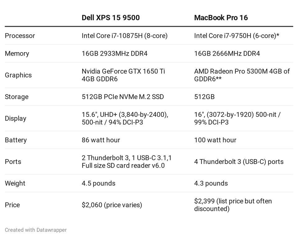 Dell XPS 15 9500 vs 16-inch MacBook Pro.