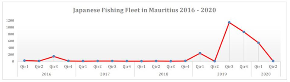 Rapid expansion of Japanese fishing fleet operations in Mauritius since last year