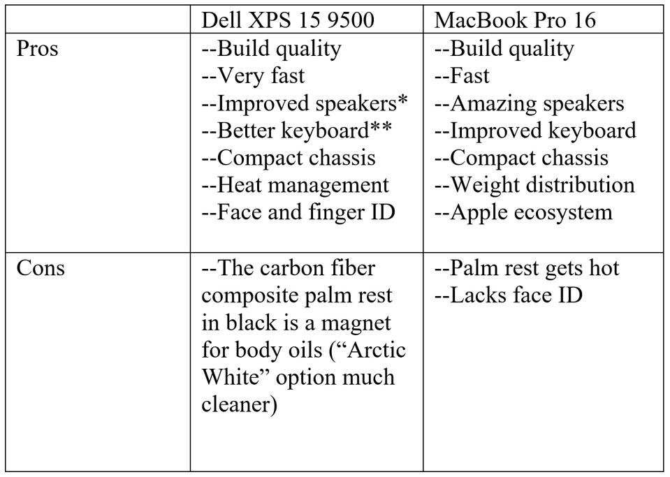 Dell XPS 15 vs 16-inch MacBook Pro: the good and the bad.