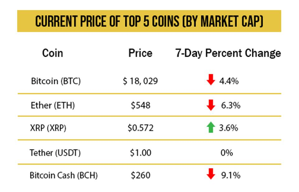 Current price of the top 5 coins by market cap, as of 4pm on December 11th