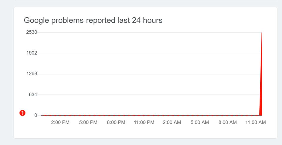 A massive spike in reported problems reveals a major issue with Google services.