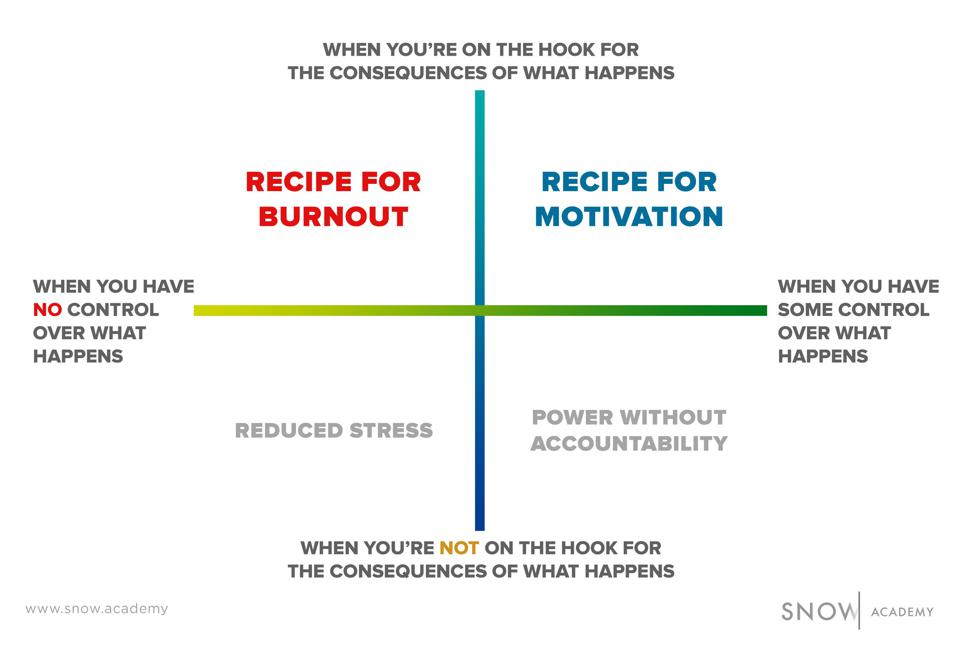 To prevent burnout there needs to be a balance between control over the situation and hook for the consequences