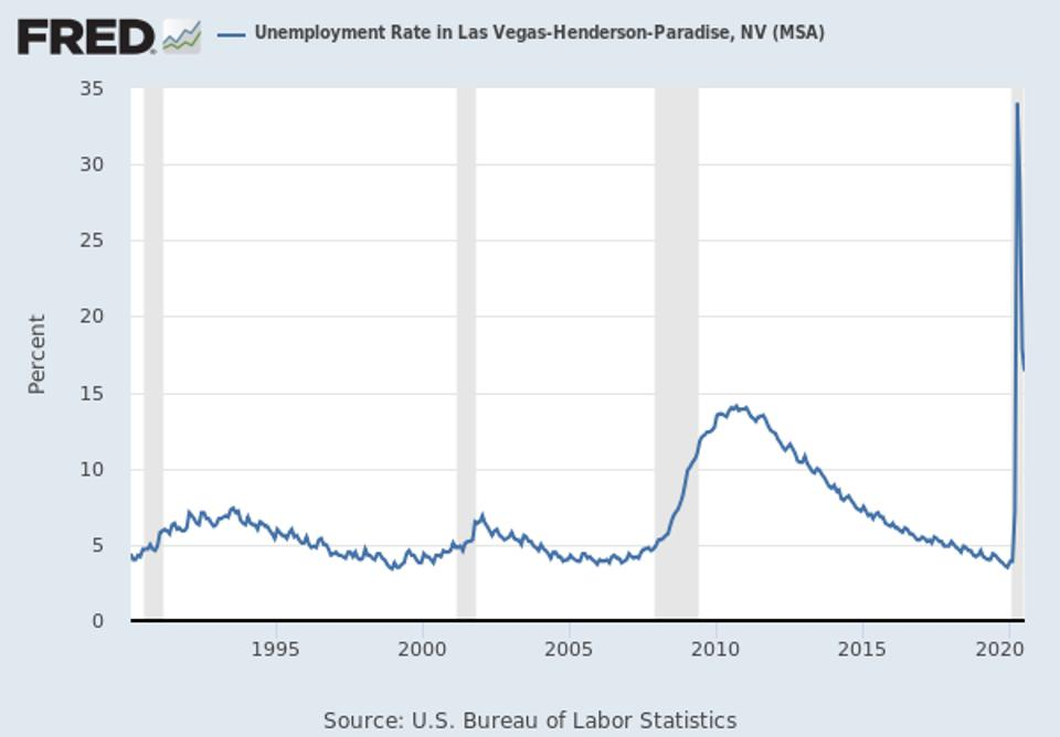 Unemployment hit over 34% in April, up ten-fold, before slowly reducing each month since.