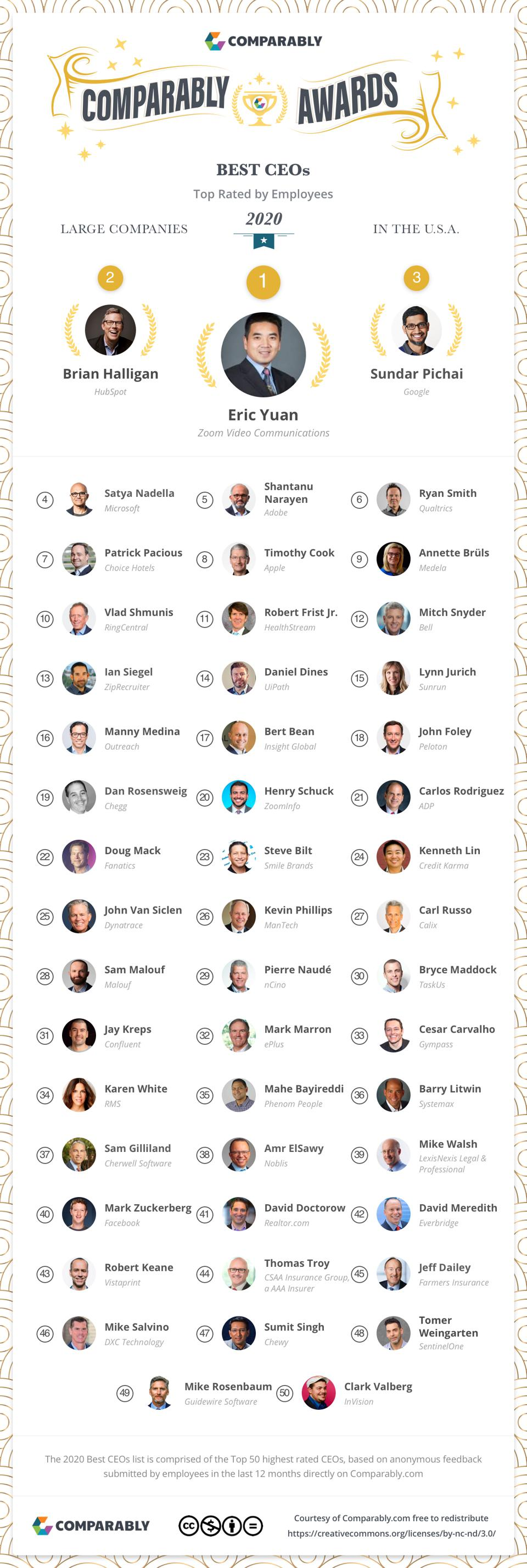 Listing of the top-rated CEOs for large companies