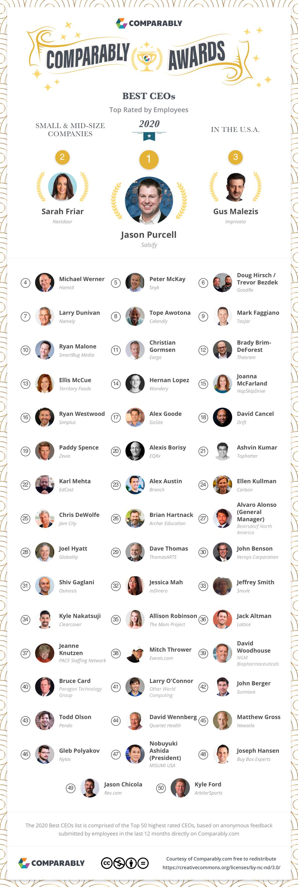 Top 50 small/medium-size company CEOs