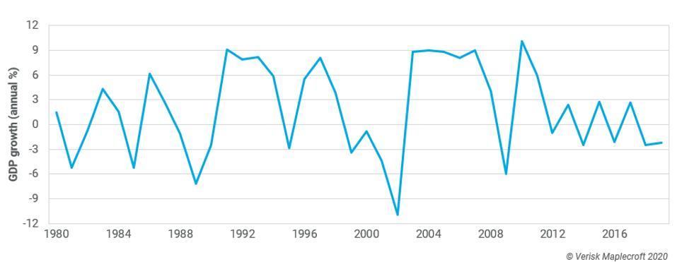 Argentina GDP.