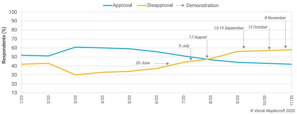 Approval rating data for Argentina's President Fernandez.