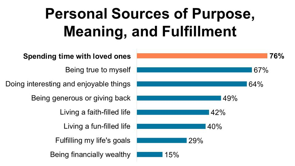 Personal sources of purpose, meaning, and fulfillment