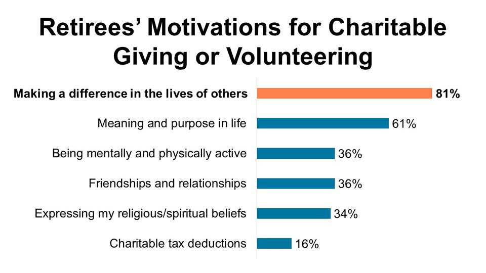 Retirees' Motivations for Charitable Giving or Volunteering