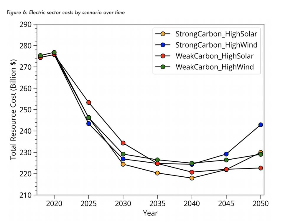 Line graph showing savings from four carbon reduction scenarios.