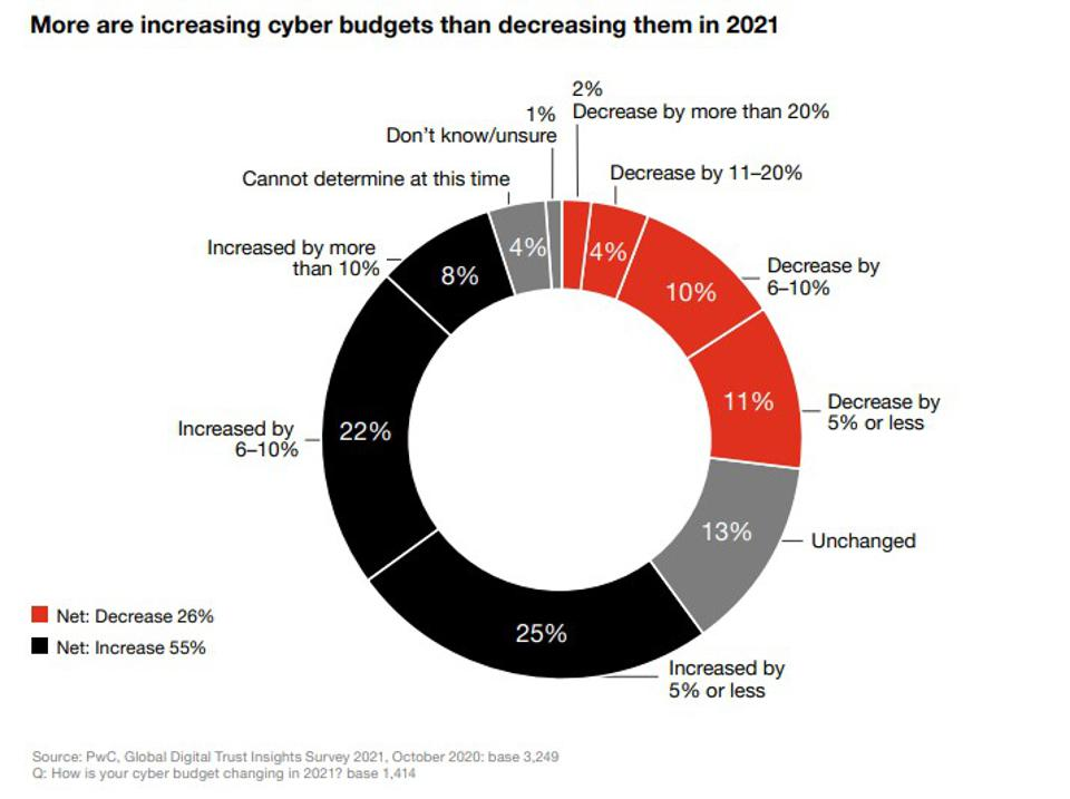 The Best Cybersecurity Predictions For 2021 Roundup