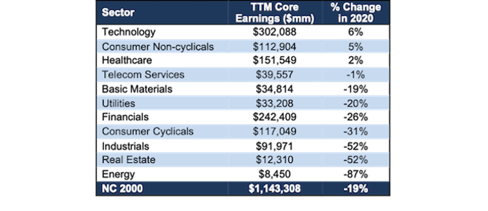 NC 2000 Core Earnings By Sector Through 3Q20