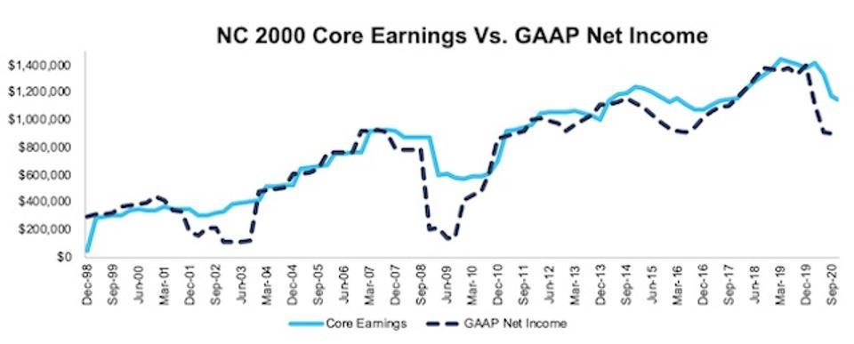 NC 2000 Core Earnings Vs GAAP Through 3Q20