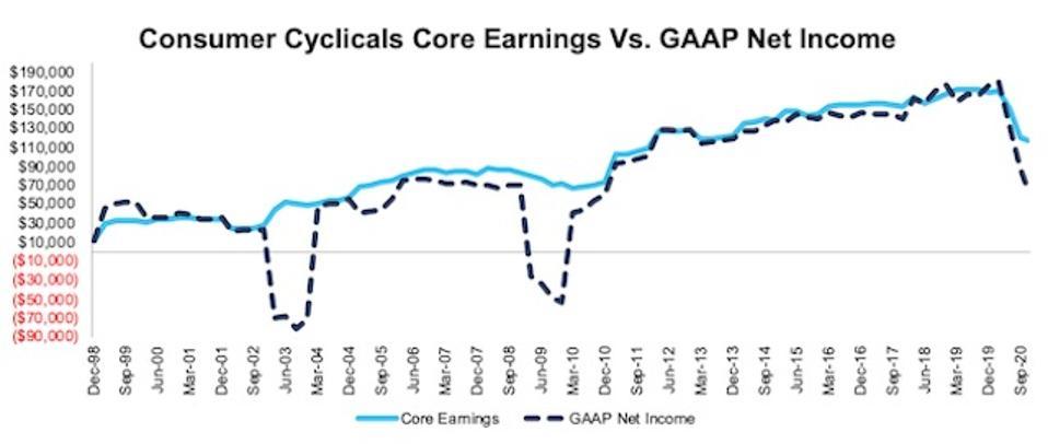 NC 2000 Consumer Cyclicals Core Earnings Vs GAAP Through 3Q20