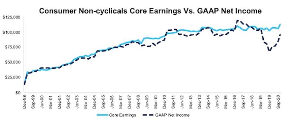 NC 2000 Consumer Non Cyclicals Core Earnings Vs GAAP Through 3Q20