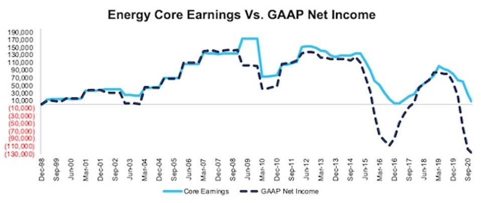 NC 2000 Energy Core Earnings Vs GAAP Through 3Q20