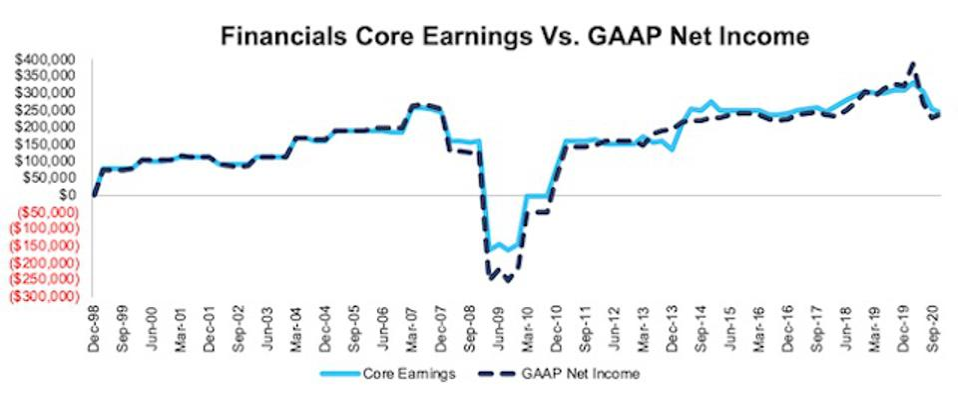 NC 2000 Financials Core Earnings Vs GAAP Through  3Q20