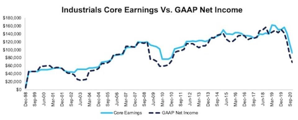 NC 2000 Industrials Core Earnings Vs GAAP Through 3Q20