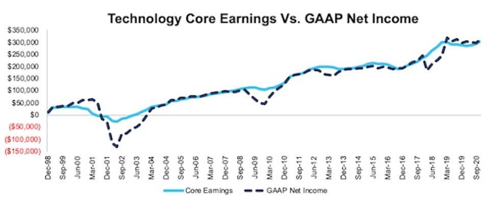 NC 2000 Technology Core Earnings Vs GAAP Through 3Q20