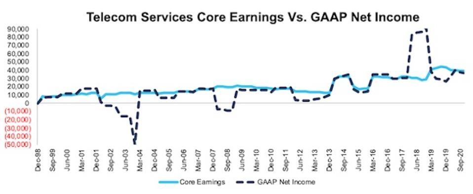 NC 2000 Telecom Services Core Earnings Vs GAAP Through 3Q20