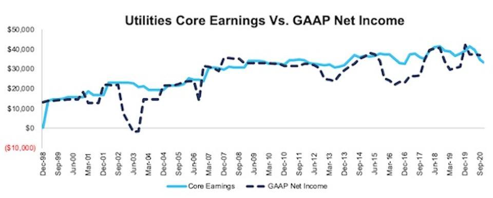NC 2000 Utilities Core Earnings Vs GAAP Through 3Q20