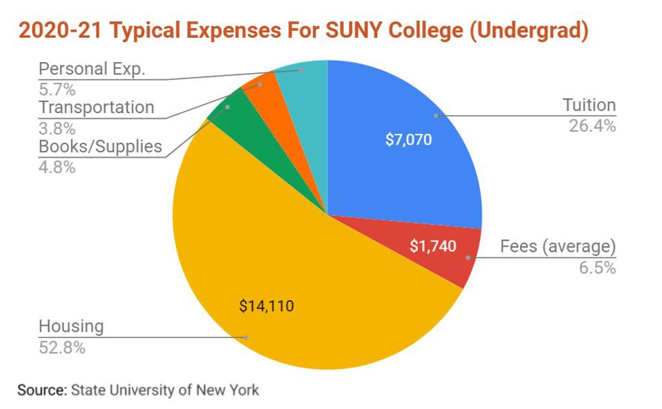 2020-21 Typical Expenses For SUNY College, By Expense Type