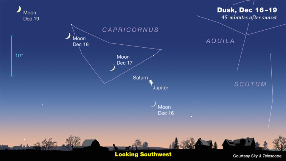 The gap between Jupiter and Saturn will be narrowing on the evenings leading up to Dec 21