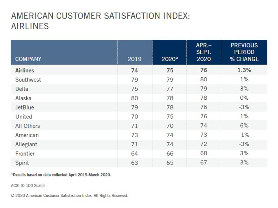 Overall, U.S. airline's customer satisfaction scores never have been this high before.