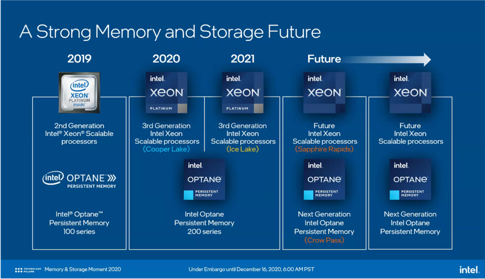 Projections for Optane PMem
