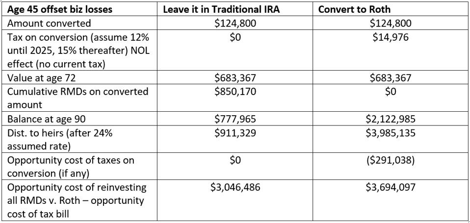 Chart illustrating the different outcomes of Roth IRA vs. Traditional IRA
