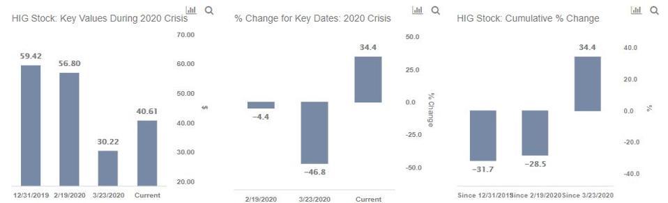 Stock % Change