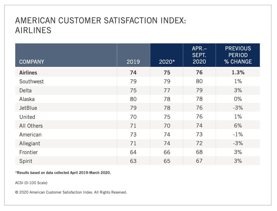 Airline scores